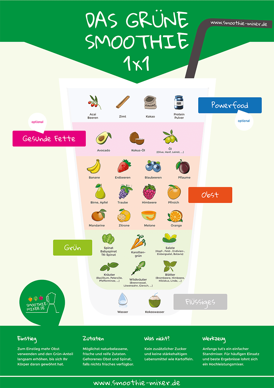 Grüne Smoothies Infografik Smoothie-1x1