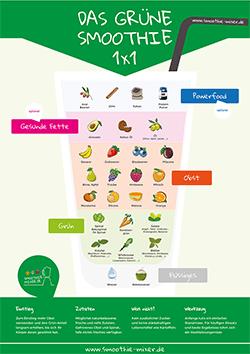 Grüne Smoothies Infografik